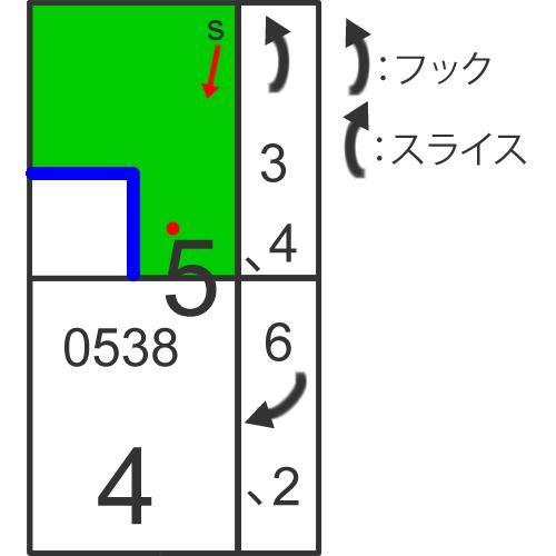 スコアカードの書き方/パッティング編