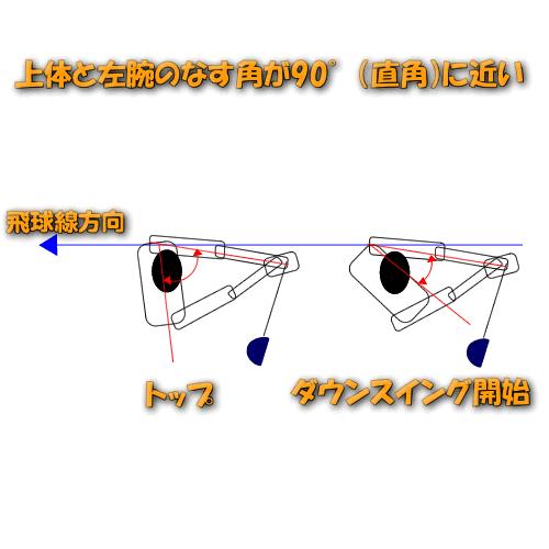 上体と左腕のなす角が90°(直角)に近い場合
