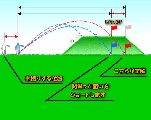 アプローチの距離感/砲台グリーン