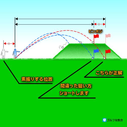 アプローチの距離感3~砲台グリーン