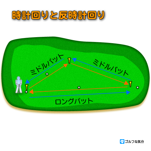 ロングパットの練習方法