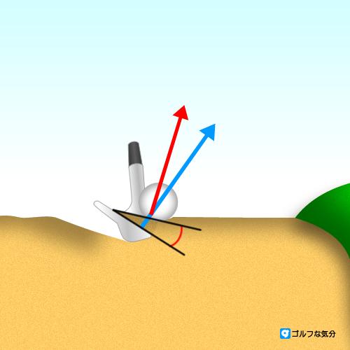 バンカーの砂の角度