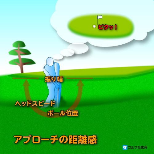 アプローチの距離感4