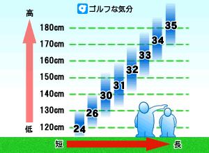 身長とパターの長さの関係