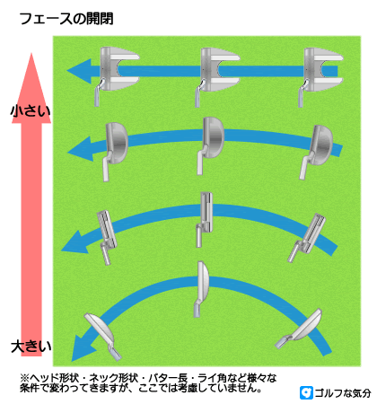 重心角とパターの軌道