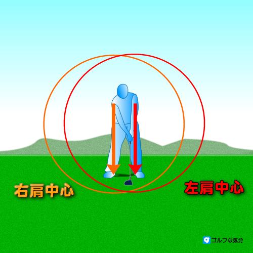 左手が方向性、右手がパワー