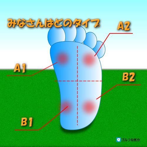 ゴルフ上達の近道か4スタンス理論